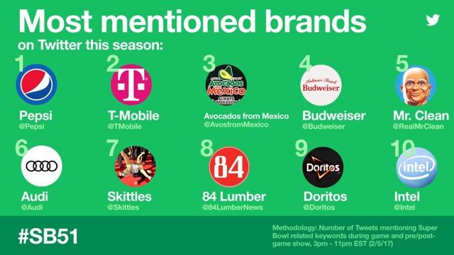 What Brands Won the Super Bowl?